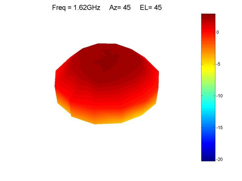 3D test pattern
